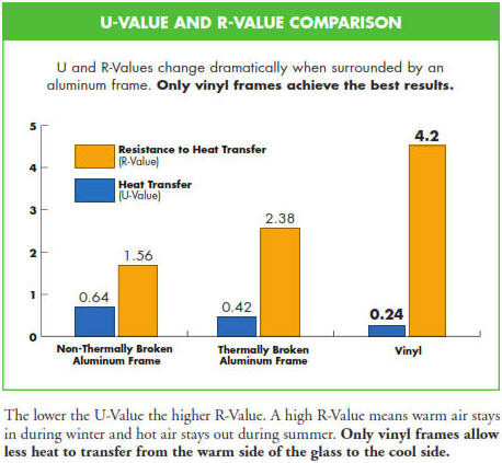 U and R Value chart